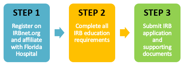 IRB Submission Process